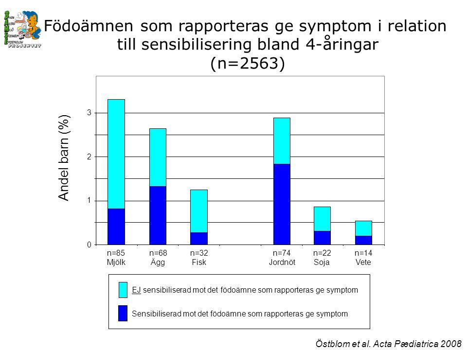 0 1 2 3 n=85 Mjölk n=74 Jordnöt n=68 Ägg n=32 Fisk n=22 Soja n=14 Vete Andel barn (%) Födoämnen som rapporteras ge symptom i relation till sensibilisering bland 4-åringar (n=2563) Sensibiliserad mot det födoämne som rapporteras ge symptom EJ sensibiliserad mot det födoämne som rapporteras ge symptom Östblom et al.