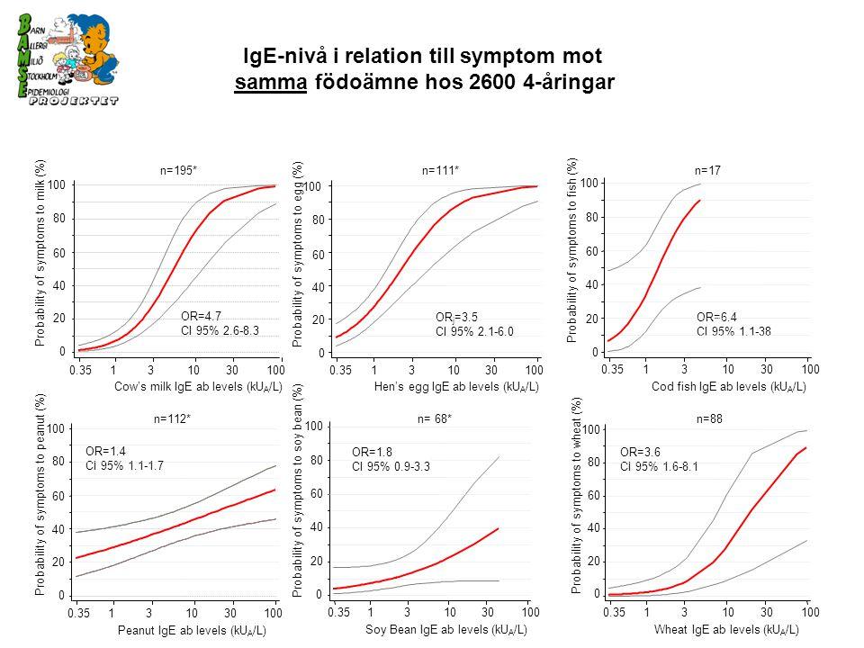 0.35131030100 0 20 40 60 80 100 Peanut IgE ab levels (kU A /L) Probability of symptoms to any food (%) n=125 Cod fish IgE ab levels (kU A /L) 0.35131030 100 0 20 40 60 80 100 Probability of symptoms to any food (%) OR=5.9 CI 95% 1.0-35 n=17 OR=2.0 CI 95% 1.4-2.8 Cow's milk IgE ab levels (kU A /L) 0 20 40 60 80 100 0.35131030100 Probability of symptoms to any food (%) n=197 OR=1.2 CI 95% 1.0-1.5 Soy bean IgE ab levels (kU A /L) 0.35131030 100 0 20 40 60 80 100 Probability of symptoms to any food (%) n=70 OR=1.4 CI 95% 0.9-2.2 Wheat IgE ab levels (kU A /L) 0.35131030100 0 20 40 60 80 100 Probability of symptoms to any food (%) n=88 OR=2.2 CI 95% 1.3-3.7 Egg white IgE ab levels (kU A /L) 0.35131030100 0 20 40 60 80 100 OR=2.4 CI 95% 1.5-3.7 n=112 IgE-nivå i relation till symptom mot något födoämne hos 2600 4-åringar