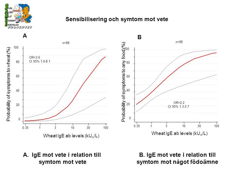 Wheat IgE ab levels (kU A /L) 0.35131030100 0 20 40 60 80 100 Probability of symptoms to any food (%) n=88 OR=2.2 CI 95% 1.3-3.7 OR=3.6 CI 95% 1.6-8.1 0.35131030100 Wheat IgE ab levels (kU A /L) 0 20 40 60 80 100 n=88 Probability of symptoms to wheat (%) Sensibilisering och symtom mot vete A B A.IgE mot vete i relation till symtom mot vete B.