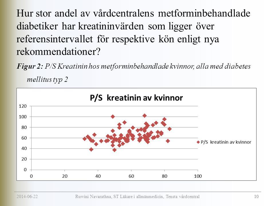 2014-06-22 10 Ruwini Navarathna, ST Läkare i allmänmedicin, Tensta vårdcentral Hur stor andel av vårdcentralens metforminbehandlade diabetiker har kreatininvärden som ligger över referensintervallet för respektive kön enligt nya rekommendationer.