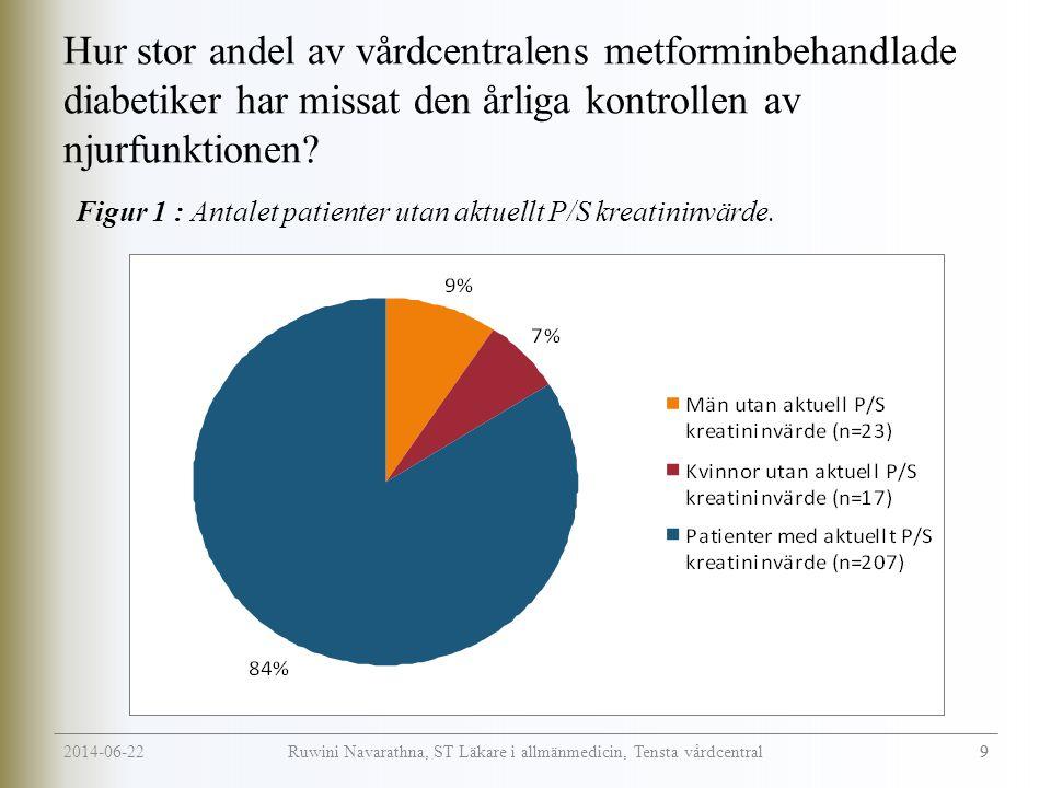 2014-06-22 9 Ruwini Navarathna, ST Läkare i allmänmedicin, Tensta vårdcentral Hur stor andel av vårdcentralens metforminbehandlade diabetiker har missat den årliga kontrollen av njurfunktionen.