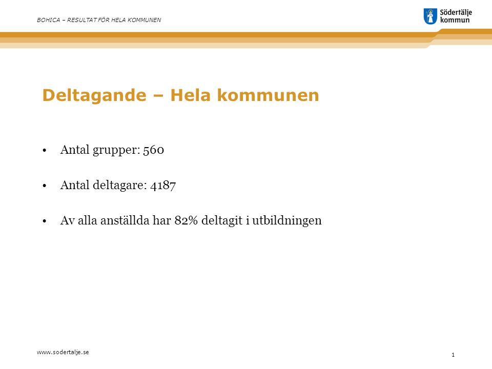 www.sodertalje.se 1 BOHICA – RESULTAT FÖR HELA KOMMUNEN Deltagande – Hela kommunen •Antal grupper: 560 •Antal deltagare: 4187 •Av alla anställda har 82% deltagit i utbildningen