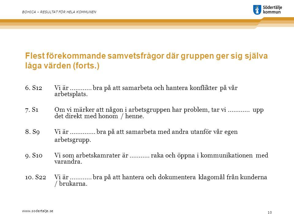www.sodertalje.se 10 BOHICA – RESULTAT FÖR HELA KOMMUNEN Flest förekommande samvetsfrågor där gruppen ger sig själva låga värden (forts.) 6.