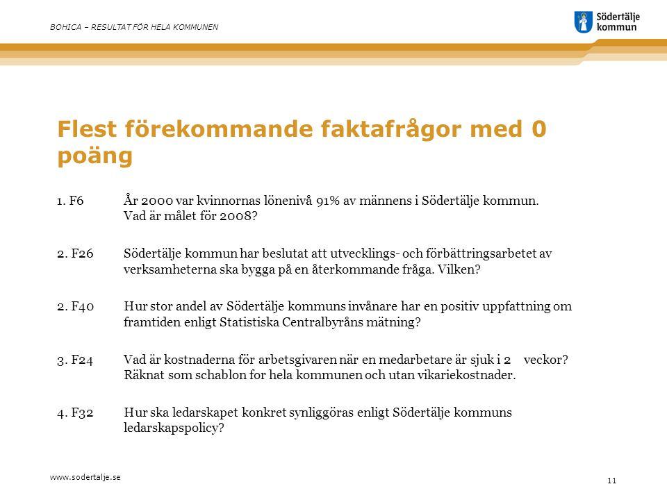 www.sodertalje.se 11 BOHICA – RESULTAT FÖR HELA KOMMUNEN Flest förekommande faktafrågor med 0 poäng 1.