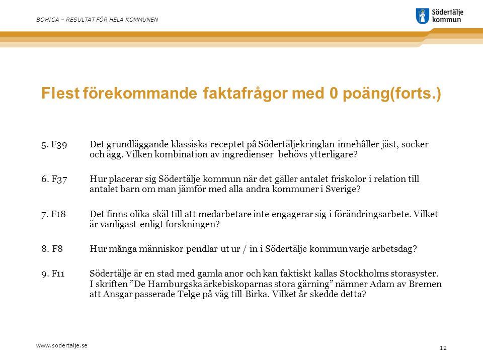 www.sodertalje.se 12 BOHICA – RESULTAT FÖR HELA KOMMUNEN Flest förekommande faktafrågor med 0 poäng(forts.) 5.