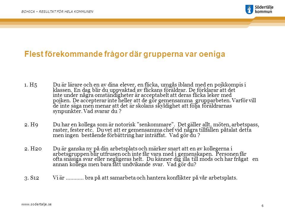 www.sodertalje.se 6 BOHICA – RESULTAT FÖR HELA KOMMUNEN Flest förekommande frågor där grupperna var oeniga 1.