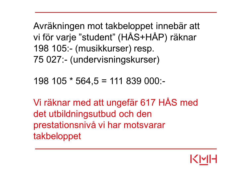 """Avräkningen mot takbeloppet innebär att vi för varje """"student"""" (HÅS+HÅP) räknar 198 105:- (musikkurser) resp. 75 027:- (undervisningskurser) 198 105 *"""
