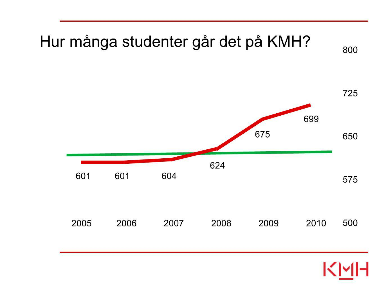 2005 2006 2007 2008 2009 2010 800 725 650 575 500 601 604 624 675 699 Hur många studenter går det på KMH?