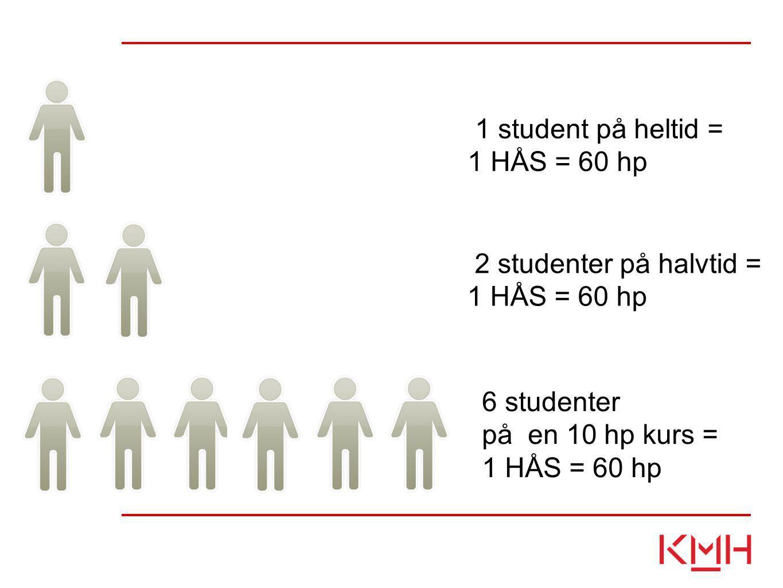 1 student på heltid = 1 HÅS = 60 hp 6 studenter på en 10 hp kurs = 1 HÅS = 60 hp 2 studenter på halvtid = 1 HÅS = 60 hp