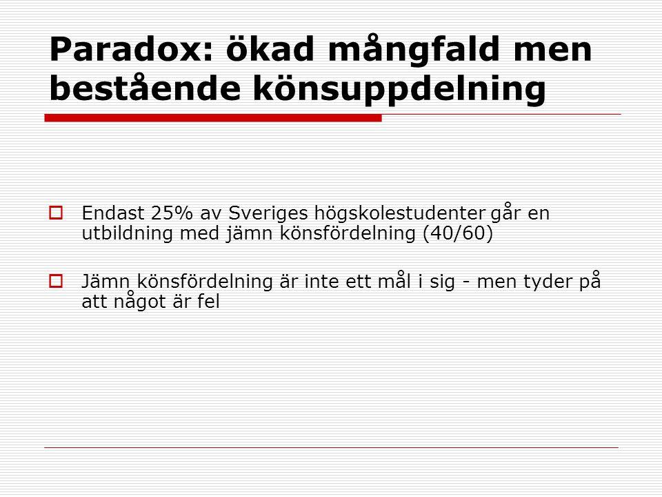 Paradox: ökad mångfald men bestående könsuppdelning  Endast 25% av Sveriges högskolestudenter går en utbildning med jämn könsfördelning (40/60)  Jämn könsfördelning är inte ett mål i sig - men tyder på att något är fel