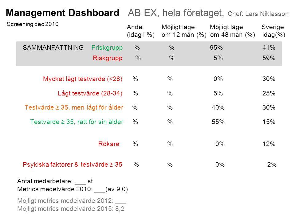 Management Dashboard AB EX, hela företaget, Chef: Lars Niklasson Screening dec 2010 AndelMöjligt läge Möjligt läge Sverige (idag i %)om 12 mån (%) om 48 mån (%) idag(%) SAMMANFATTNING Friskgrupp % % 95% 41% Riskgrupp % % 5% 59% Mycket lågt testvärde (<28) % % 0% 30% Lågt testvärde (28-34) % % 5% 25% Testvärde ≥ 35, men lågt för ålder % % 40% 30% Testvärde ≥ 35, rätt för sin ålder % % 55% 15% Rökare % % 0% 12% Psykiska faktorer & testvärde ≥ 35 % % 0% 2% Antal medarbetare: ___ st Metrics medelvärde 2010: ___(av 9,0) Möjligt metrics medelvärde 2012: ___ Möjligt metrics medelvärde 2015: 8,2