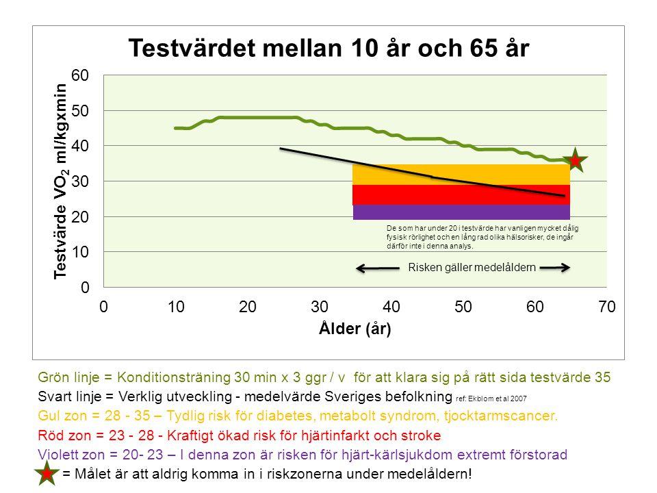 Grön linje = Konditionsträning 30 min x 3 ggr / v för att klara sig på rätt sida testvärde 35 Svart linje = Verklig utveckling - medelvärde Sveriges befolkning ref: Ekblom et al 2007 Gul zon = 28 - 35 – Tydlig risk för diabetes, metabolt syndrom, tjocktarmscancer.