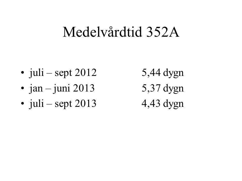 Medelvårdtid 352A •juli – sept 20125,44 dygn •jan – juni 20135,37 dygn •juli – sept 20134,43 dygn