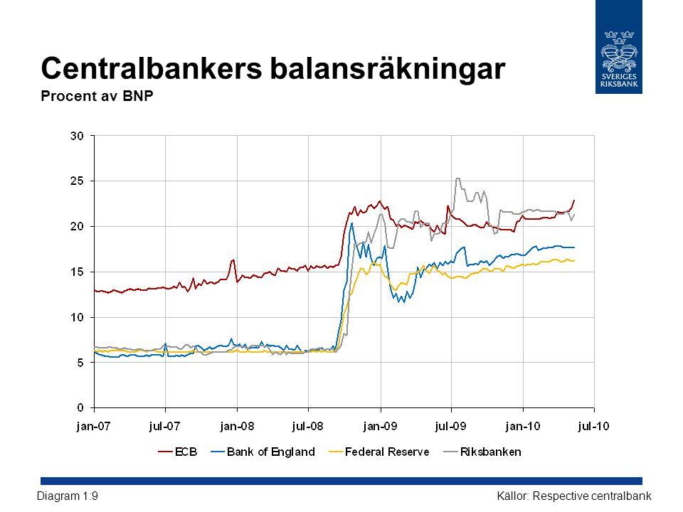 Centralbankers balansräkningar Procent av BNP Källor: Respective centralbankDiagram 1:9