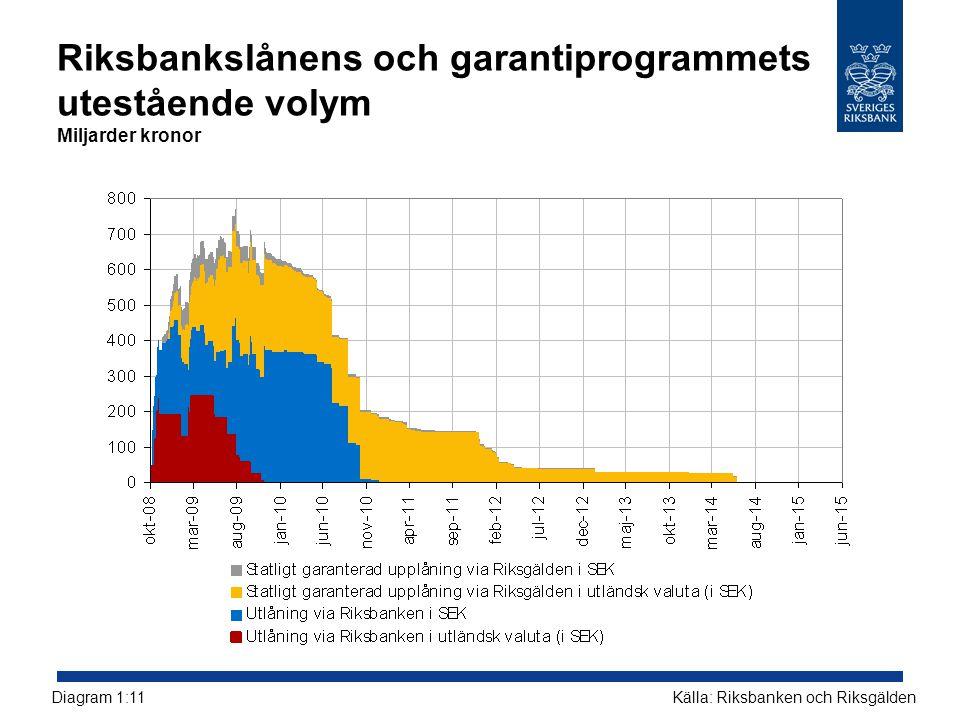 Riksbankslånens och garantiprogrammets utestående volym Miljarder kronor Källa: Riksbanken och RiksgäldenDiagram 1:11