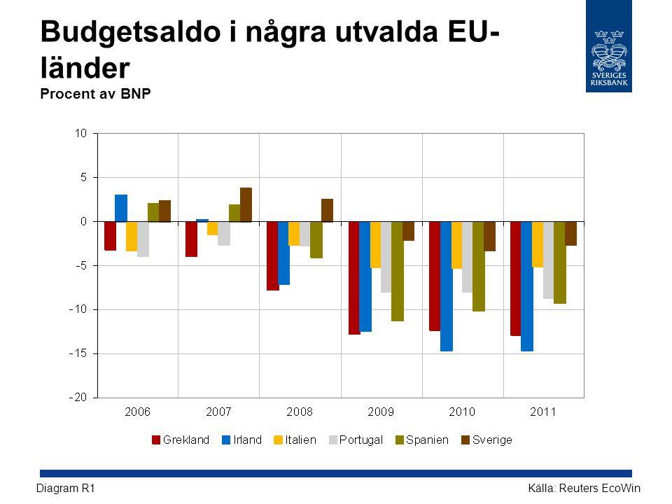 Budgetsaldo i några utvalda EU- länder Procent av BNP Källa: Reuters EcoWinDiagram R1
