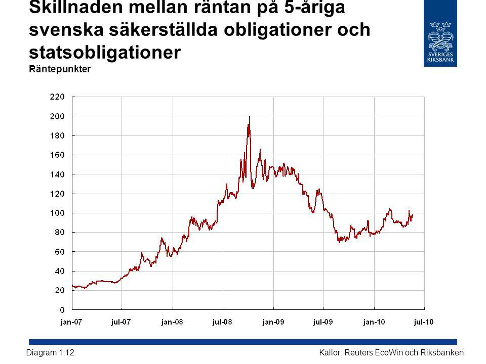 Skillnaden mellan räntan på 5-åriga svenska säkerställda obligationer och statsobligationer Räntepunkter Källor: Reuters EcoWin och RiksbankenDiagram