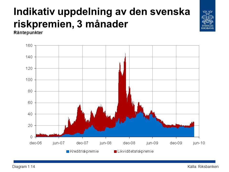 Indikativ uppdelning av den svenska riskpremien, 3 månader Räntepunkter Källa: RiksbankenDiagram 1:14