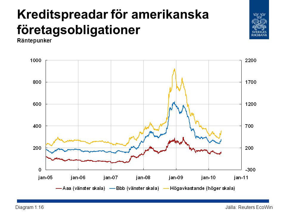 Kreditspreadar för amerikanska företagsobligationer Räntepunker Jälla: Reuters EcoWinDiagram 1:16