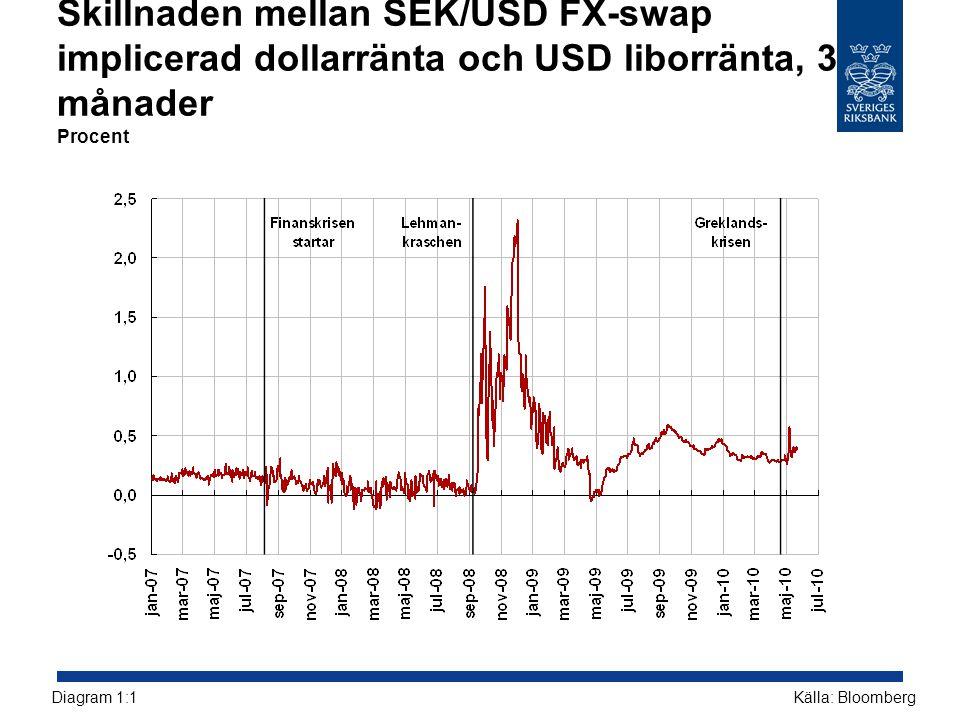 Skillnaden mellan SEK/USD FX-swap implicerad dollarränta och USD liborränta, 3 månader Procent Källa: BloombergDiagram 1:1
