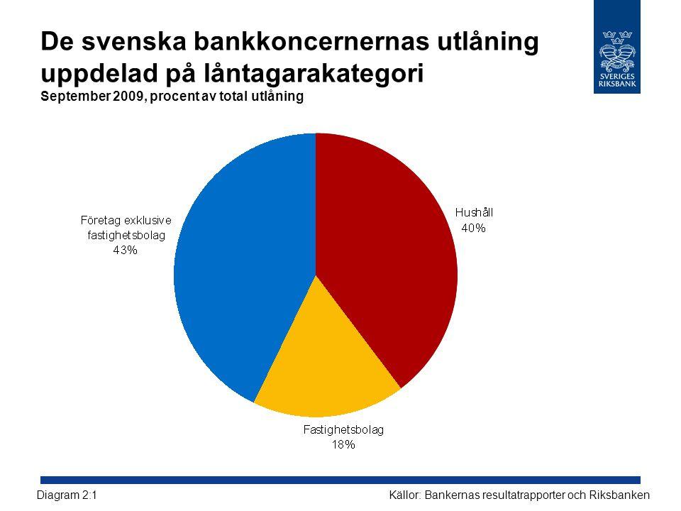 De svenska bankkoncernernas utlåning uppdelad på låntagarakategori September 2009, procent av total utlåning Källor: Bankernas resultatrapporter och R