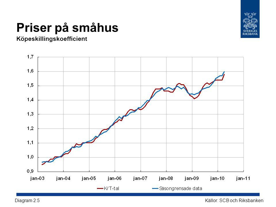 Priser på småhus Köpeskillingskoefficient Källor: SCB och RiksbankenDiagram 2:5