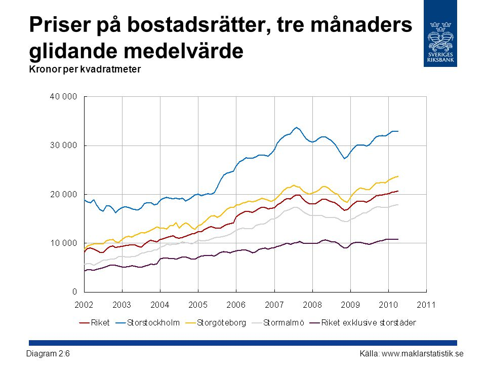 Priser på bostadsrätter, tre månaders glidande medelvärde Kronor per kvadratmeter Källa: www.maklarstatistik.seDiagram 2:6