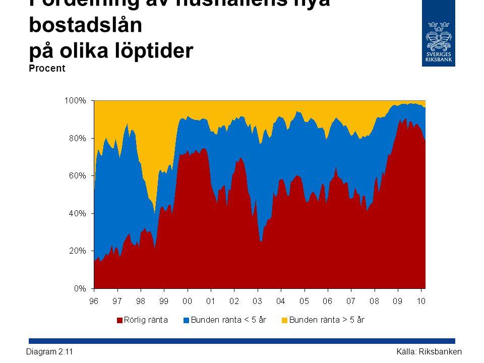 Fördelning av hushållens nya bostadslån på olika löptider Procent Källa: RiksbankenDiagram 2:11