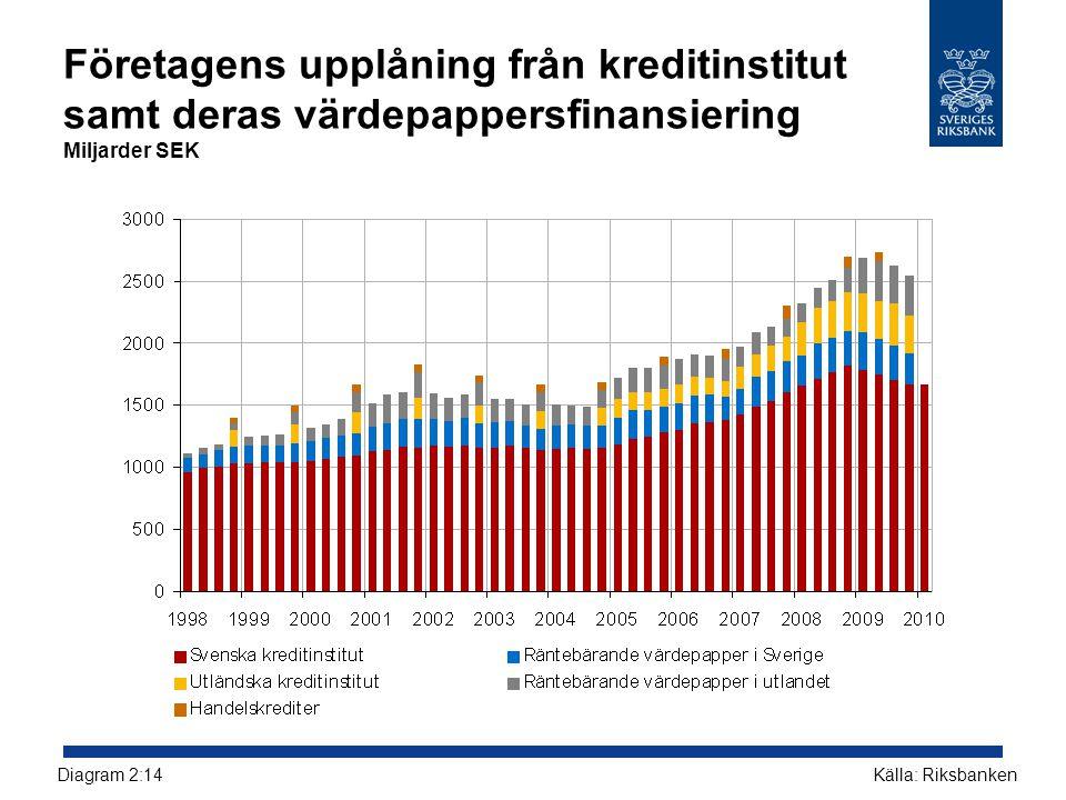 Företagens upplåning från kreditinstitut samt deras värdepappersfinansiering Miljarder SEK Källa: RiksbankenDiagram 2:14