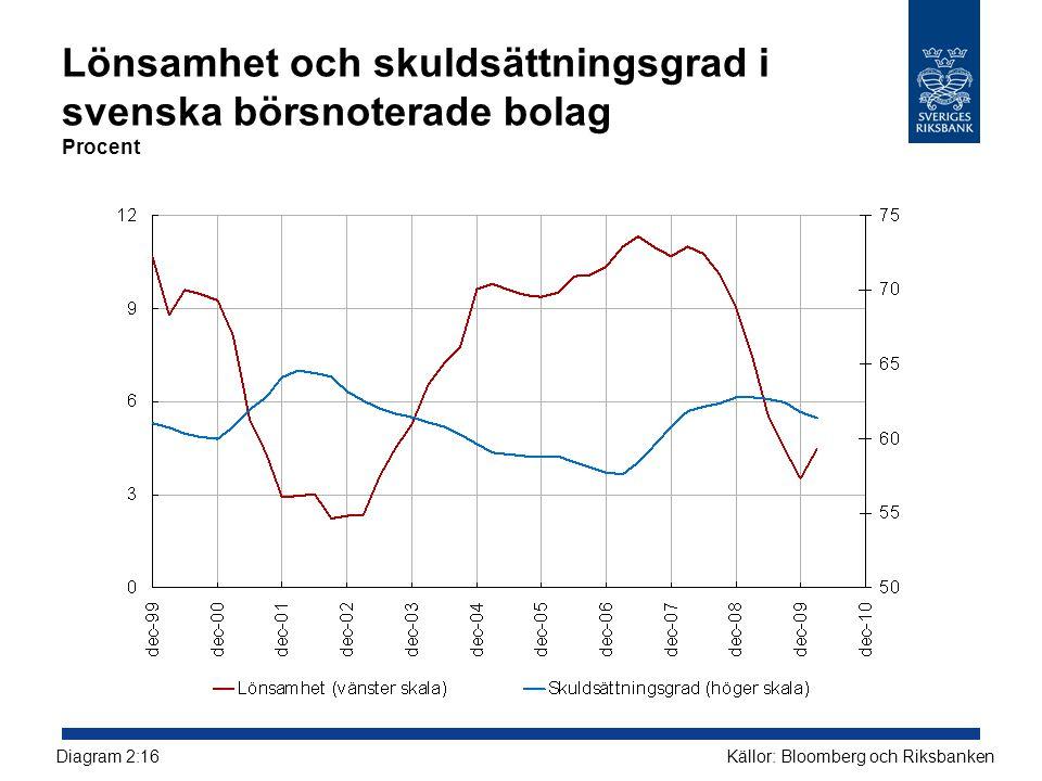 Lönsamhet och skuldsättningsgrad i svenska börsnoterade bolag Procent Källor: Bloomberg och RiksbankenDiagram 2:16