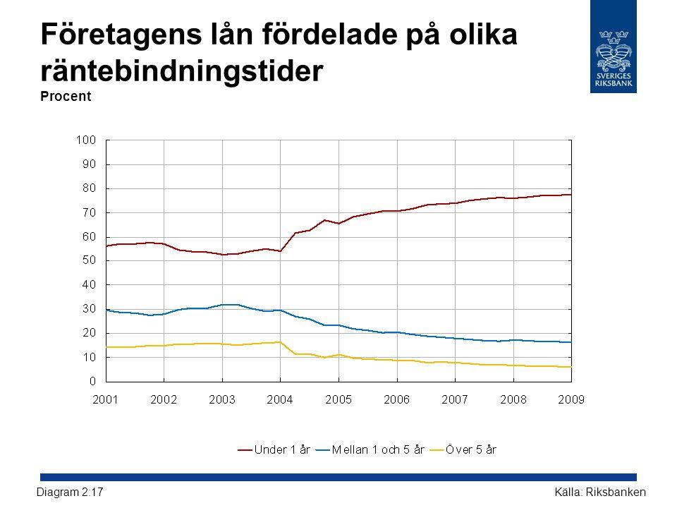 Företagens lån fördelade på olika räntebindningstider Procent Källa: RiksbankenDiagram 2:17