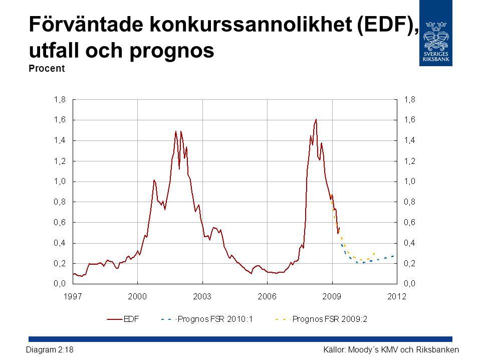 Förväntade konkurssannolikhet (EDF), utfall och prognos Procent Källor: Moody´s KMV och RiksbankenDiagram 2:18