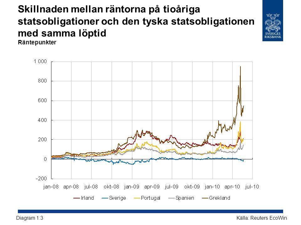 Skillnaden mellan räntorna på tioåriga statsobligationer och den tyska statsobligationen med samma löptid Räntepunkter Källa: Reuters EcoWinDiagram 1: