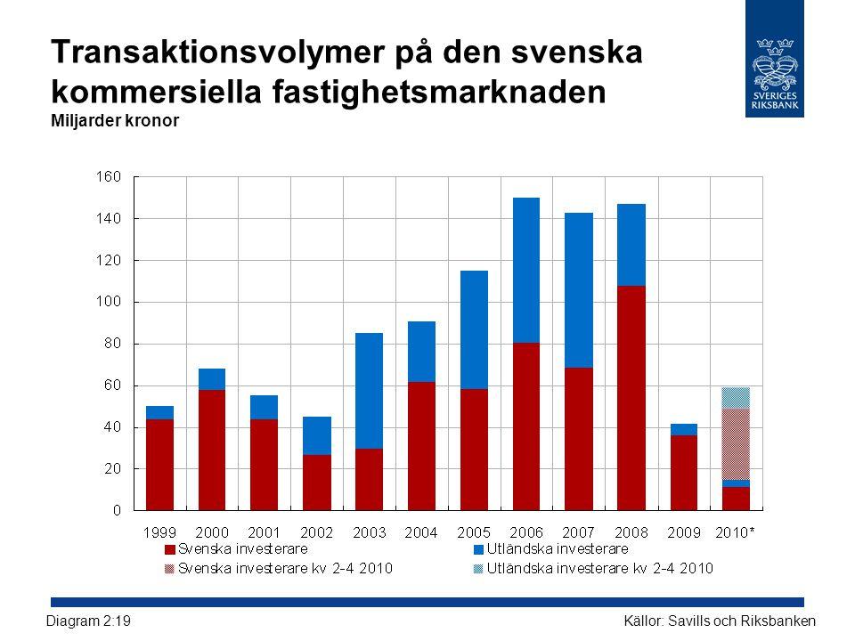 Transaktionsvolymer på den svenska kommersiella fastighetsmarknaden Miljarder kronor Källor: Savills och RiksbankenDiagram 2:19