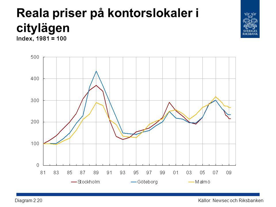 Reala priser på kontorslokaler i citylägen Index, 1981 = 100 Källor: Newsec och RiksbankenDiagram 2:20