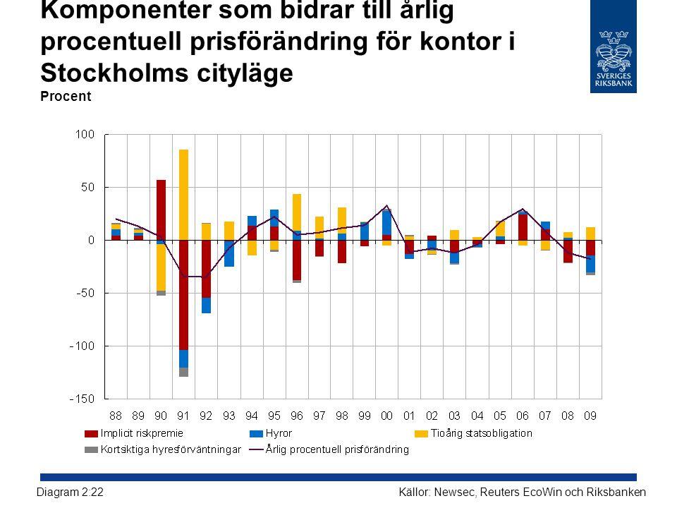Komponenter som bidrar till årlig procentuell prisförändring för kontor i Stockholms cityläge Procent Källor: Newsec, Reuters EcoWin och RiksbankenDia