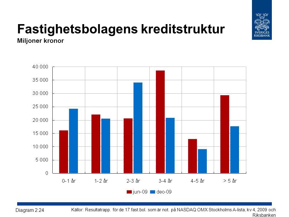 Fastighetsbolagens kreditstruktur Miljoner kronor Källor: Resultatrapp. för de 17 fast.bol. som är not. på NASDAQ OMX Stockholms A-lista, kv 4, 2009 o