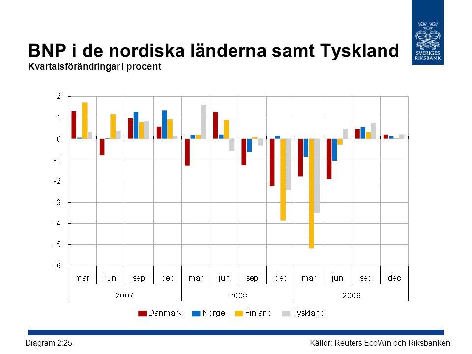 BNP i de nordiska länderna samt Tyskland Kvartalsförändringar i procent Källor: Reuters EcoWin och RiksbankenDiagram 2:25