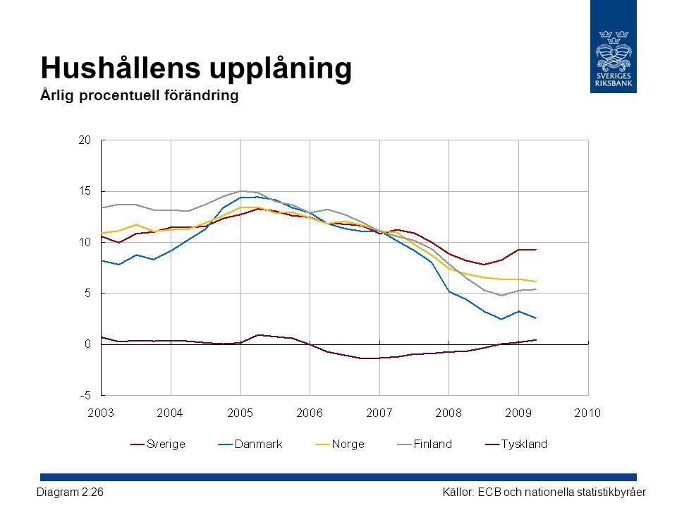 Hushållens upplåning Årlig procentuell förändring Källor: ECB och nationella statistikbyråerDiagram 2:26