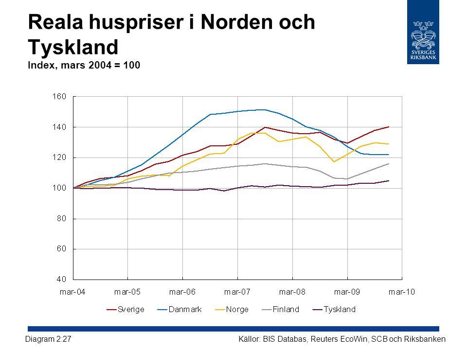Reala huspriser i Norden och Tyskland Index, mars 2004 = 100 Källor: BIS Databas, Reuters EcoWin, SCB och RiksbankenDiagram 2:27