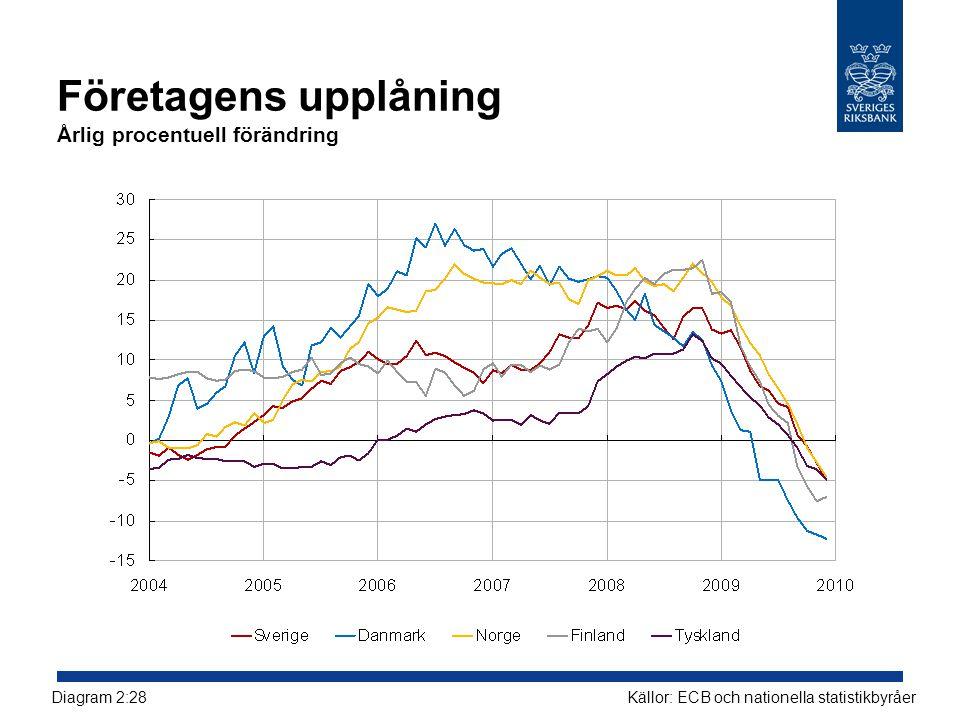 Företagens upplåning Årlig procentuell förändring Källor: ECB och nationella statistikbyråerDiagram 2:28
