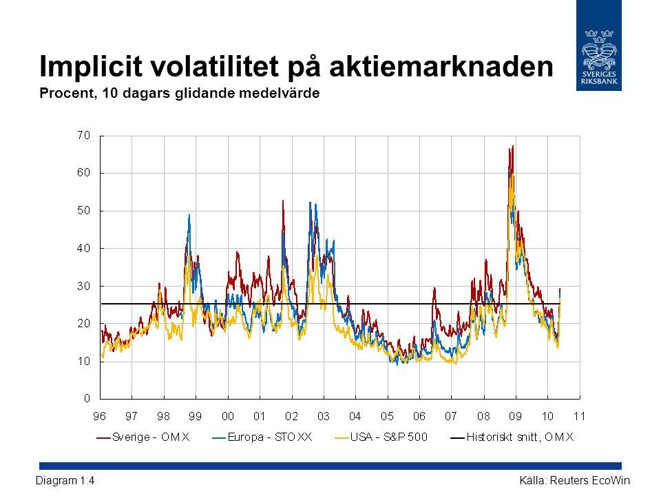 Implicit volatilitet på aktiemarknaden Procent, 10 dagars glidande medelvärde Källa: Reuters EcoWinDiagram 1:4