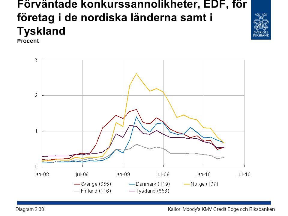 Förväntade konkurssannolikheter, EDF, för företag i de nordiska länderna samt i Tyskland Procent Källor: Moody's KMV Credit Edge och RiksbankenDiagram