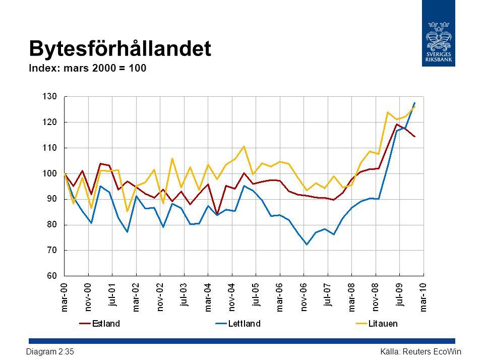 Bytesförhållandet Index: mars 2000 = 100 Källa: Reuters EcoWinDiagram 2:35