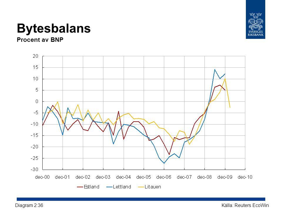 Bytesbalans Procent av BNP Källa: Reuters EcoWinDiagram 2:36