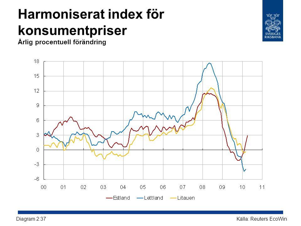 Harmoniserat index för konsumentpriser Årlig procentuell förändring Källa: Reuters EcoWinDiagram 2:37