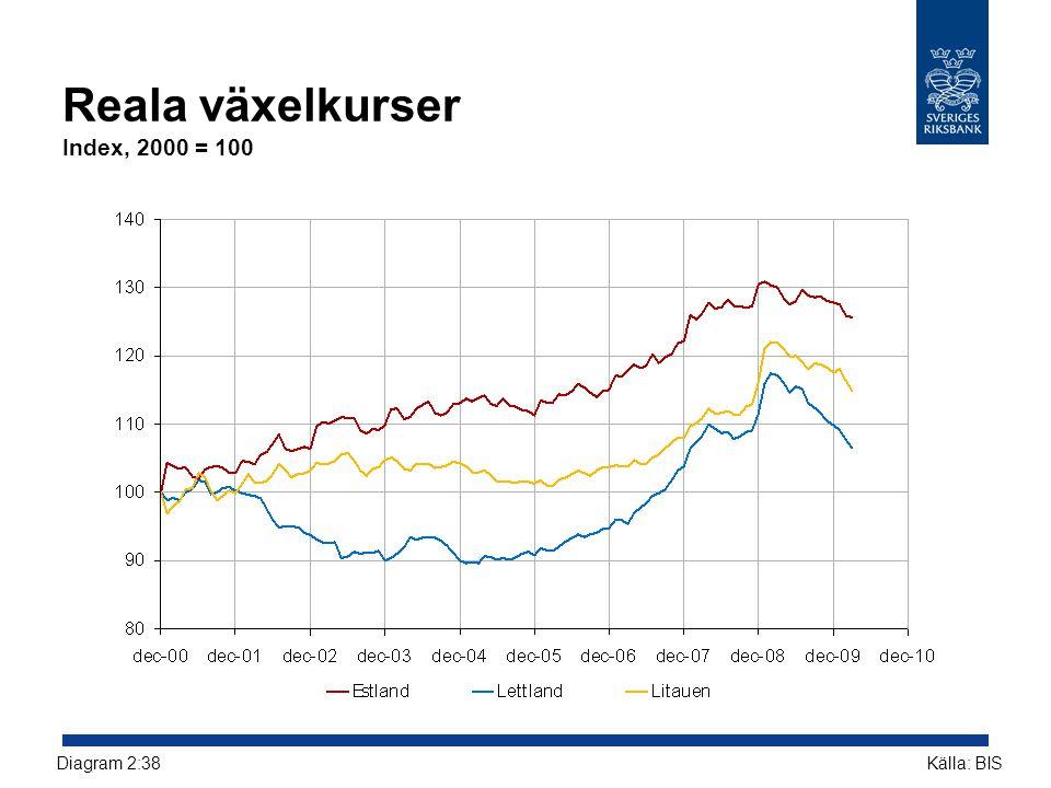 Reala växelkurser Index, 2000 = 100 Källa: BISDiagram 2:38