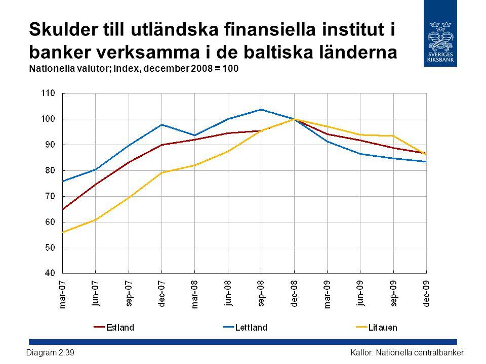 Skulder till utländska finansiella institut i banker verksamma i de baltiska länderna Nationella valutor; index, december 2008 = 100 Källor: Nationell