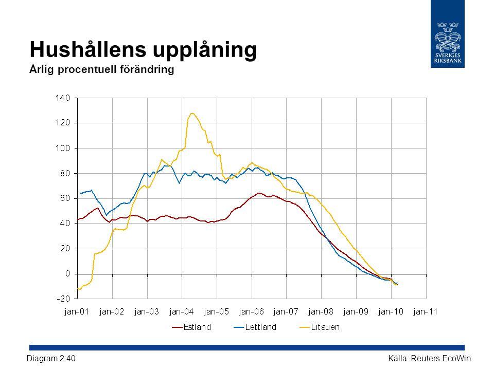 Hushållens upplåning Årlig procentuell förändring Källa: Reuters EcoWinDiagram 2:40