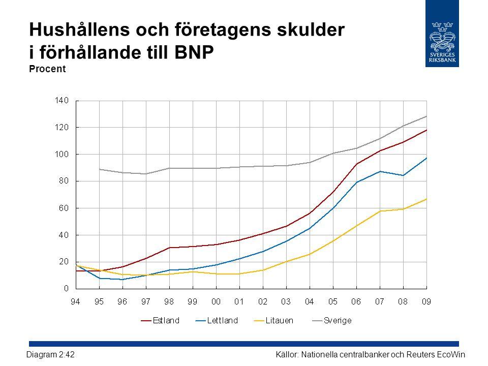 Hushållens och företagens skulder i förhållande till BNP Procent Källor: Nationella centralbanker och Reuters EcoWinDiagram 2:42